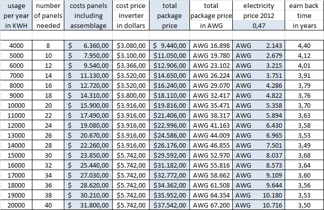 Economic Solar Panels For Sale On Aruba Save Money On